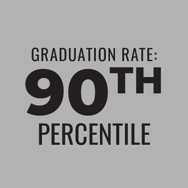 Graduation Rate: 90th percentile
