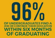 97% of undergraduates secure employment or continue education within six months of graduation